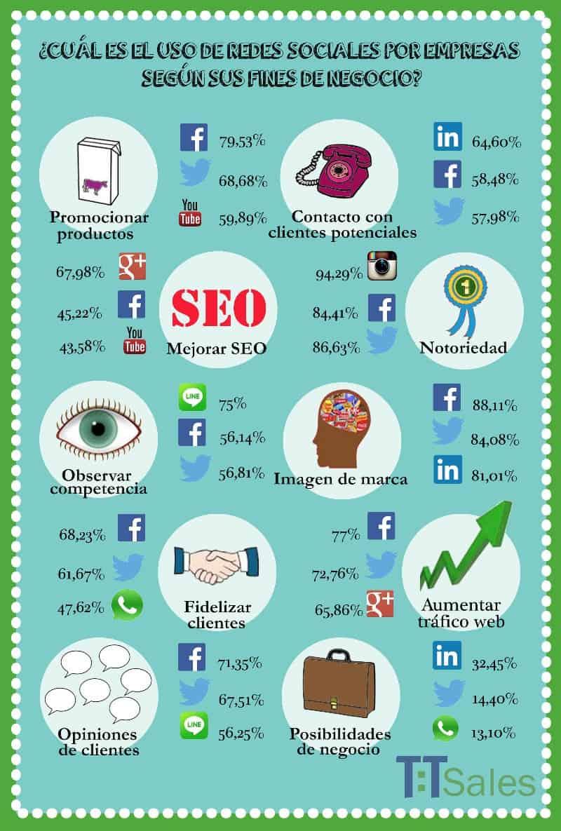Uso de las empresas de las redes sociales: como aumentar las ventas online